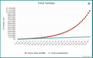 graph of savings over time